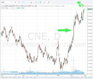 Scottish-stocks.com- CNE - 26.04.2016