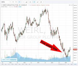 http://scottish-stocks.com/ - WEIR_030516