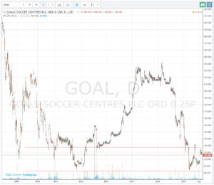 ScottishStocks -goal_200916