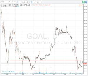 ScottishStocks - Goals Soccer Centres Plc (LON:GOAL)
